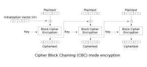 CBC encryption used in SSL/TLS